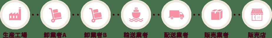 生産工場→卸業者A→卸業者B→輸送業者→配送業者→販売業者→販売店
