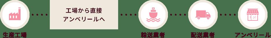生産工場→工場から直接アンベリールへ→輸送業者→配送業者→アンベリール